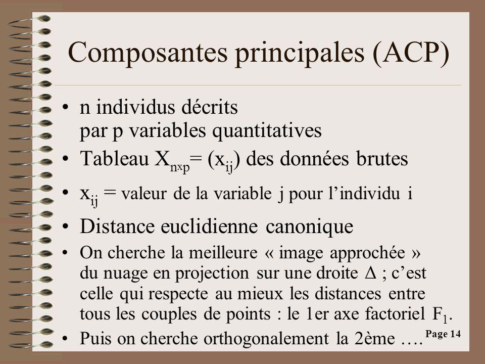 Composantes principales (ACP)