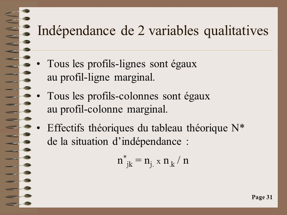 Indépendance de 2 variables qualitatives