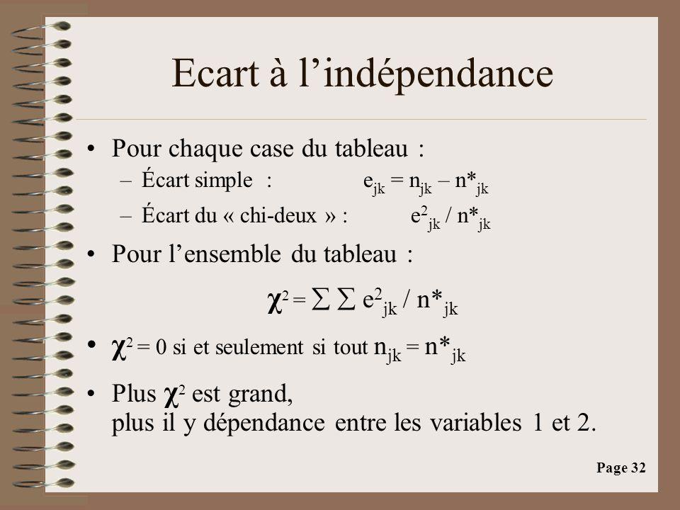 Ecart à l'indépendance