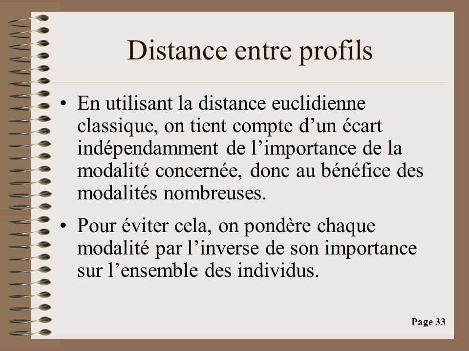 Distance entre profils