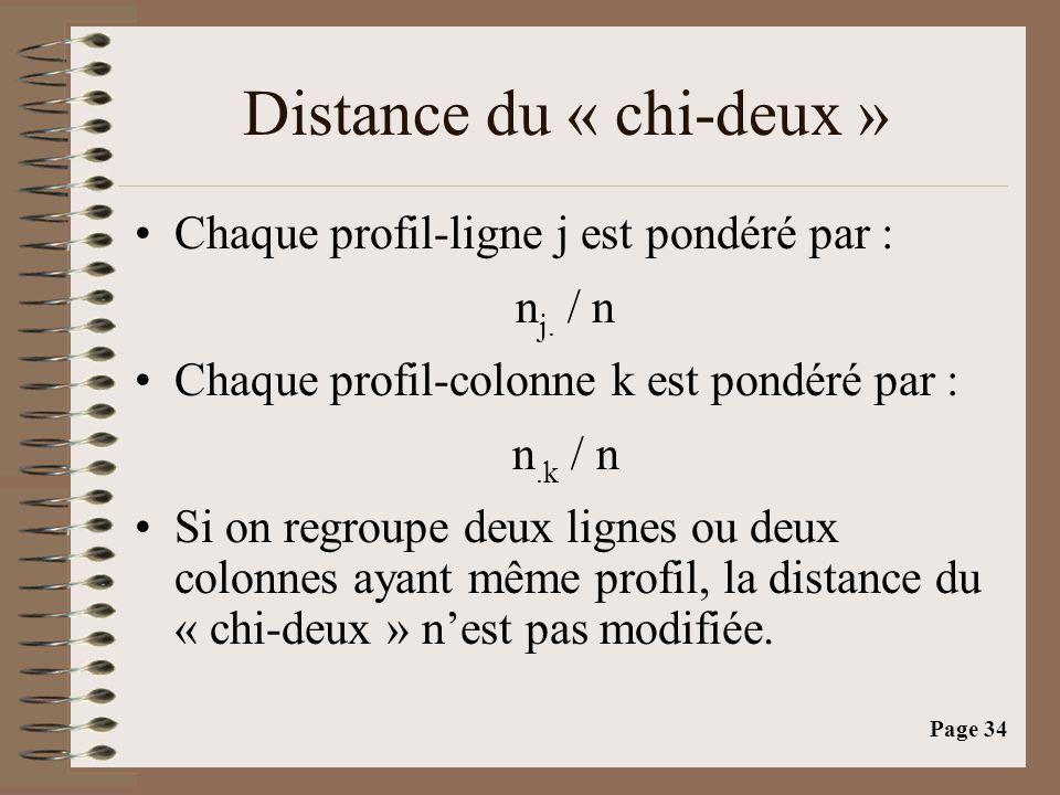 Distance du « chi-deux »
