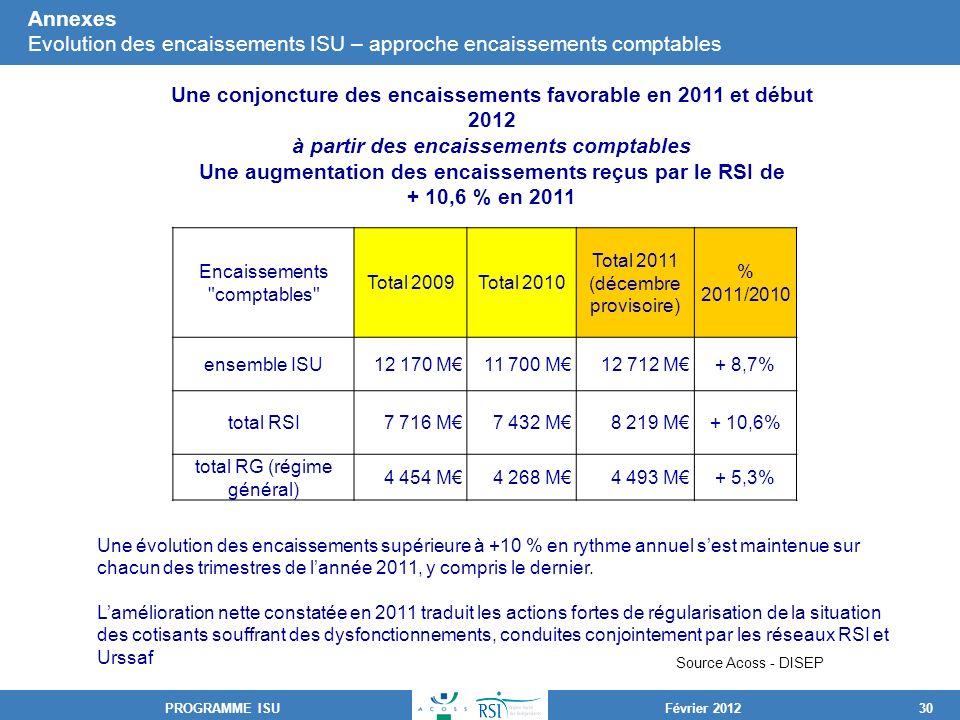Une conjoncture des encaissements favorable en 2011 et début 2012