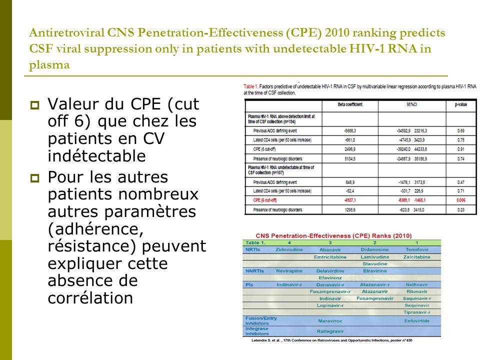 Valeur du CPE (cut off 6) que chez les patients en CV indétectable