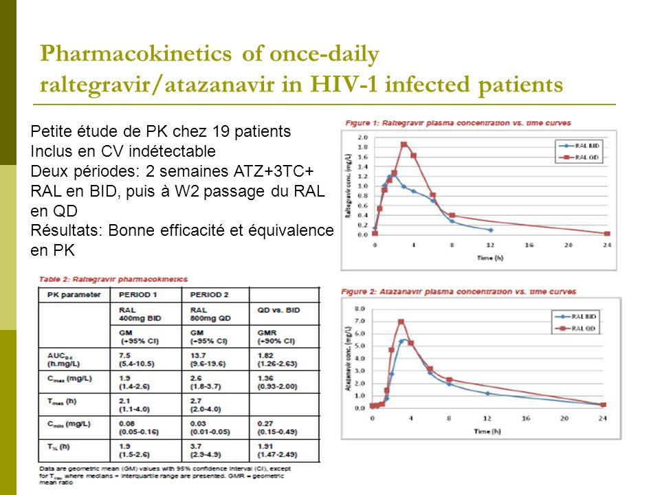 Pharmacokinetics of once-daily raltegravir/atazanavir in HIV-1 infected patients
