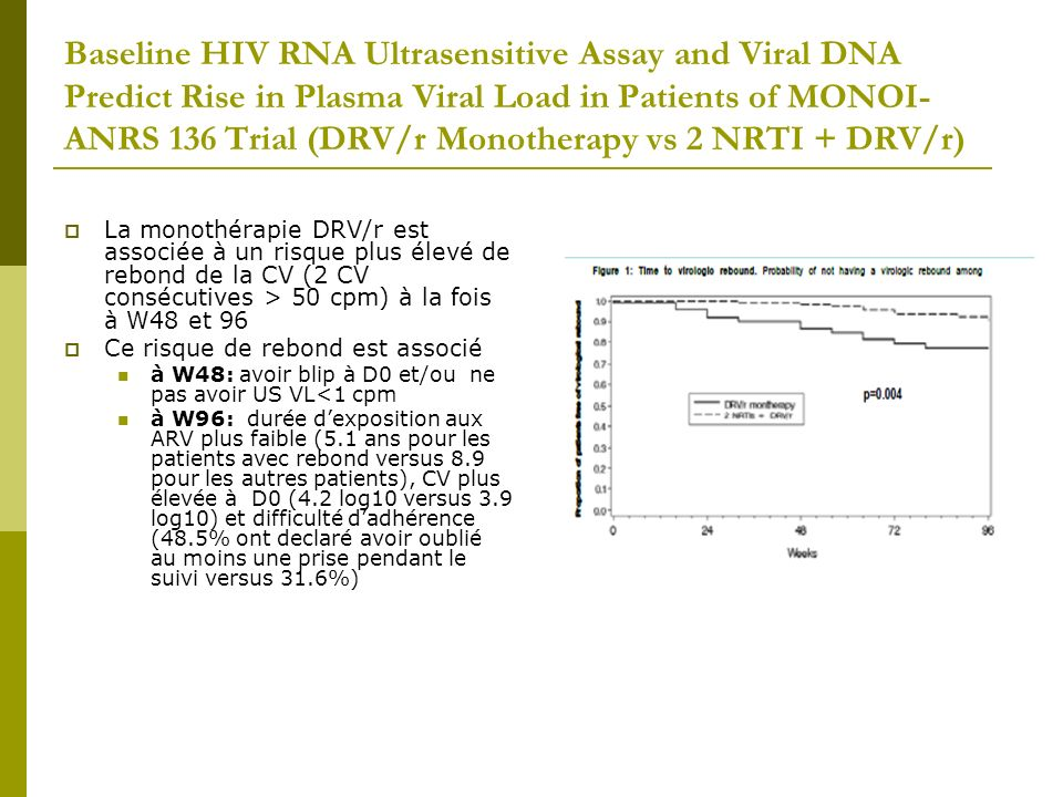 Baseline HIV RNA Ultrasensitive Assay and Viral DNA Predict Rise in Plasma Viral Load in Patients of MONOI-ANRS 136 Trial (DRV/r Monotherapy vs 2 NRTI + DRV/r)