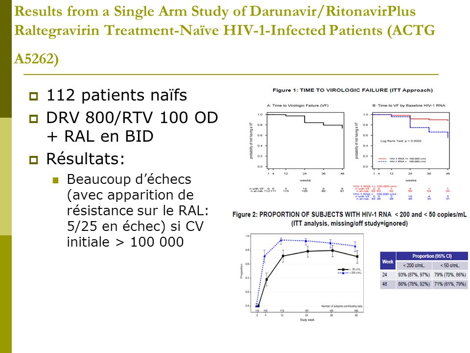 Results from a Single Arm Study of Darunavir/RitonavirPlus Raltegravirin Treatment-Naïve HIV-1-Infected Patients (ACTG A5262)