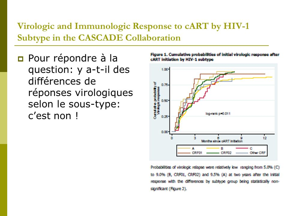 Virologic and Immunologic Response to cART by HIV-1 Subtype in the CASCADE Collaboration