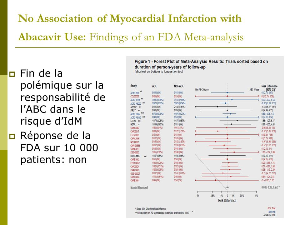 No Association of Myocardial Infarction with Abacavir Use: Findings of an FDA Meta-analysis