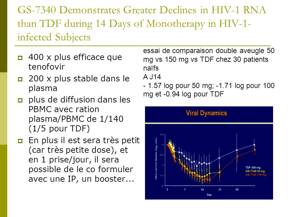 GS-7340 Demonstrates Greater Declines in HIV-1 RNA than TDF during 14 Days of Monotherapy in HIV-1-infected Subjects