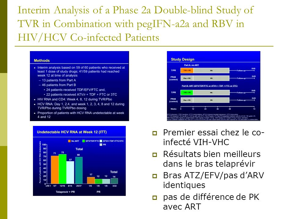 Interim Analysis of a Phase 2a Double-blind Study of TVR in Combination with pegIFN-a2a and RBV in HIV/HCV Co-infected Patients