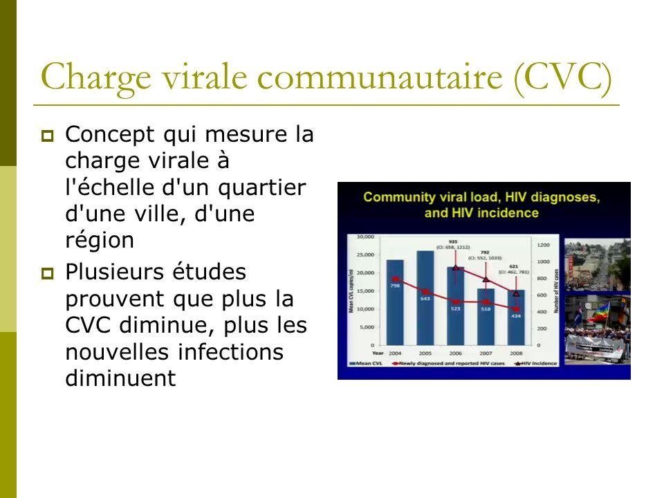 Charge virale communautaire (CVC)