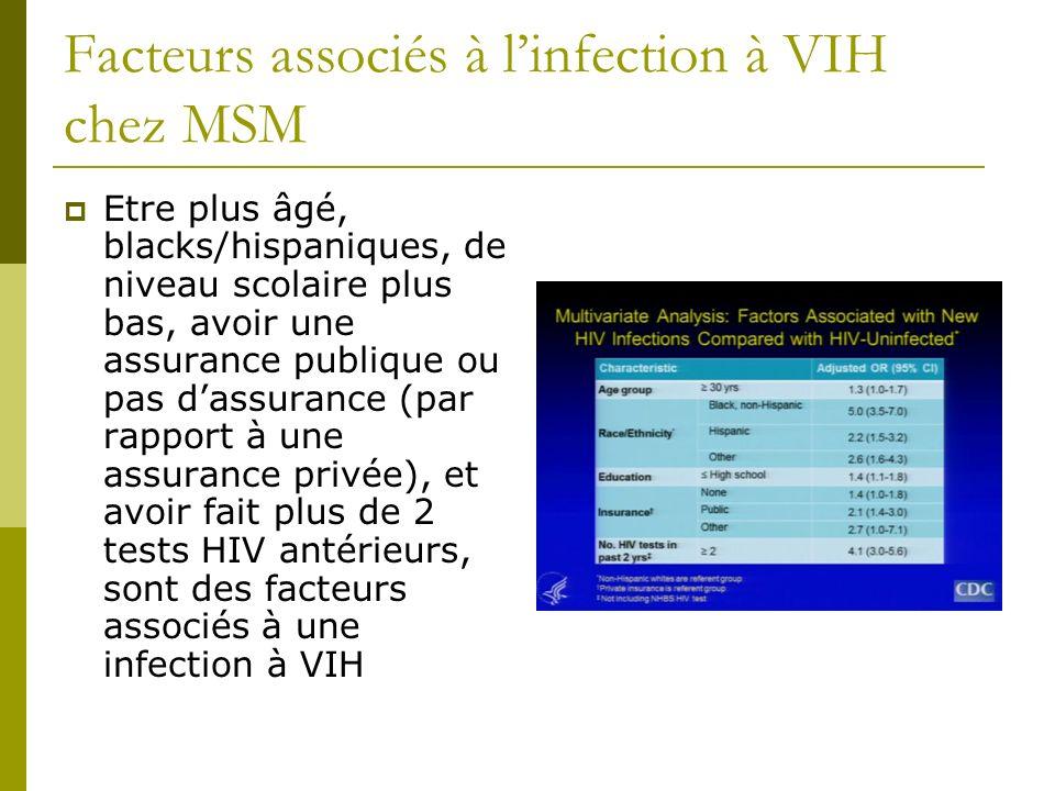 Facteurs associés à l'infection à VIH chez MSM