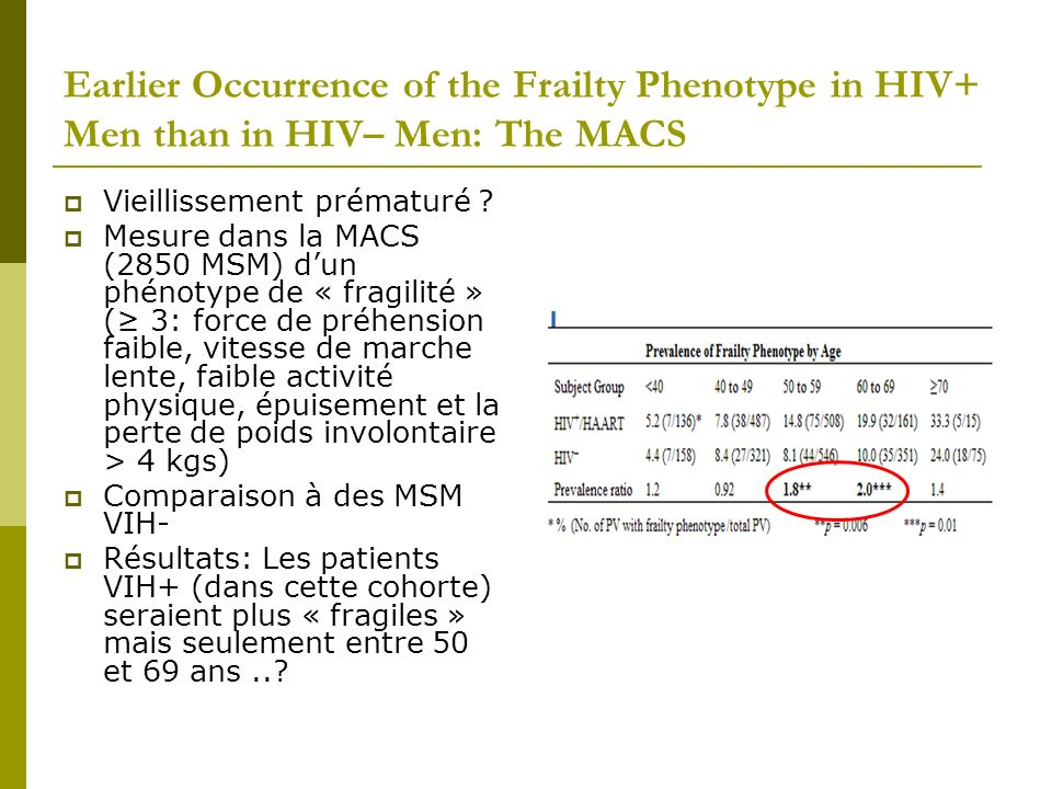 Earlier Occurrence of the Frailty Phenotype in HIV+ Men than in HIV– Men: The MACS