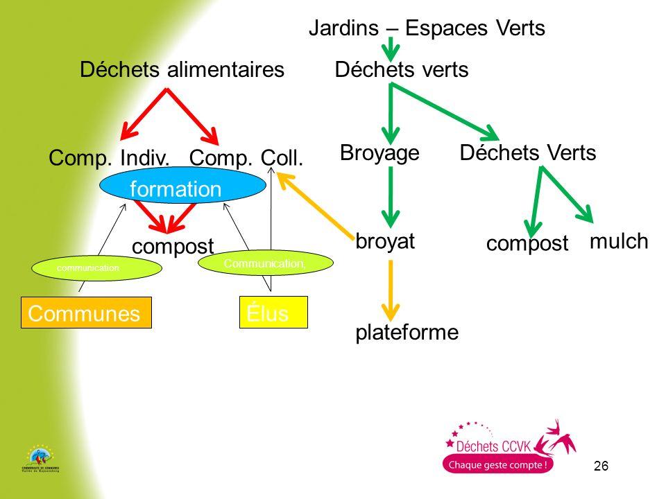 Jardins – Espaces Verts