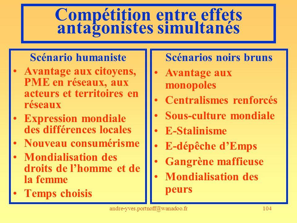Compétition entre effets antagonistes simultanés