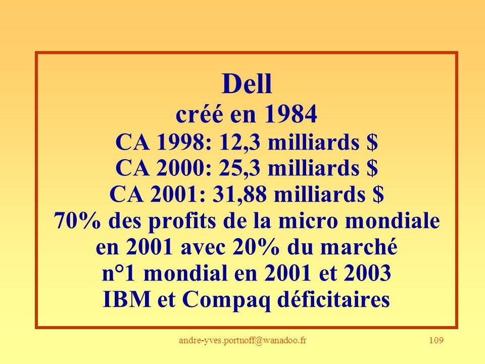 Dell créé en 1984 CA 1998: 12,3 milliards $ CA 2000: 25,3 milliards $ CA 2001: 31,88 milliards $ 70% des profits de la micro mondiale en 2001 avec 20% du marché n°1 mondial en 2001 et 2003 IBM et Compaq déficitaires