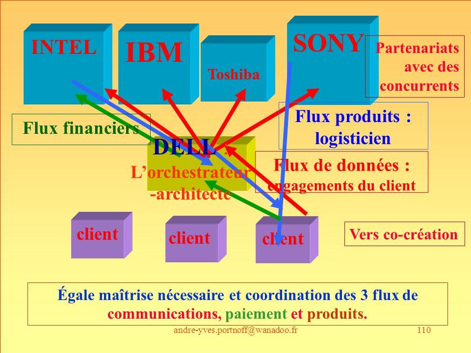 L'orchestrateur-architecte Flux de données : engagements du client