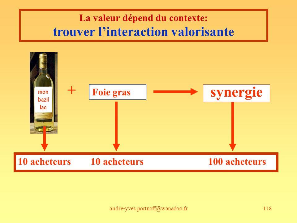 La valeur dépend du contexte: trouver l'interaction valorisante