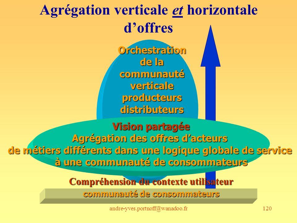 Agrégation verticale et horizontale d'offres