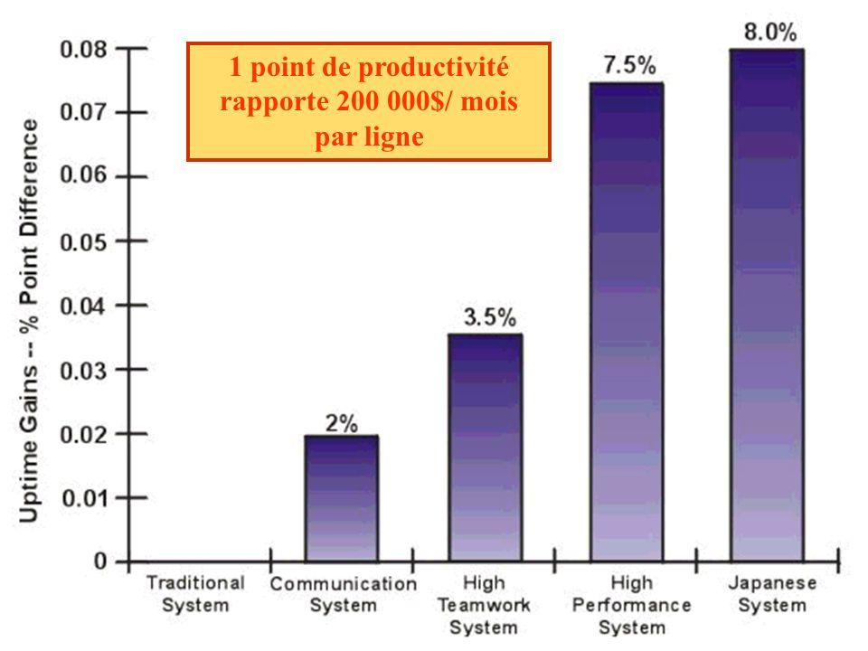 1 point de productivité rapporte 200 000$/ mois par ligne