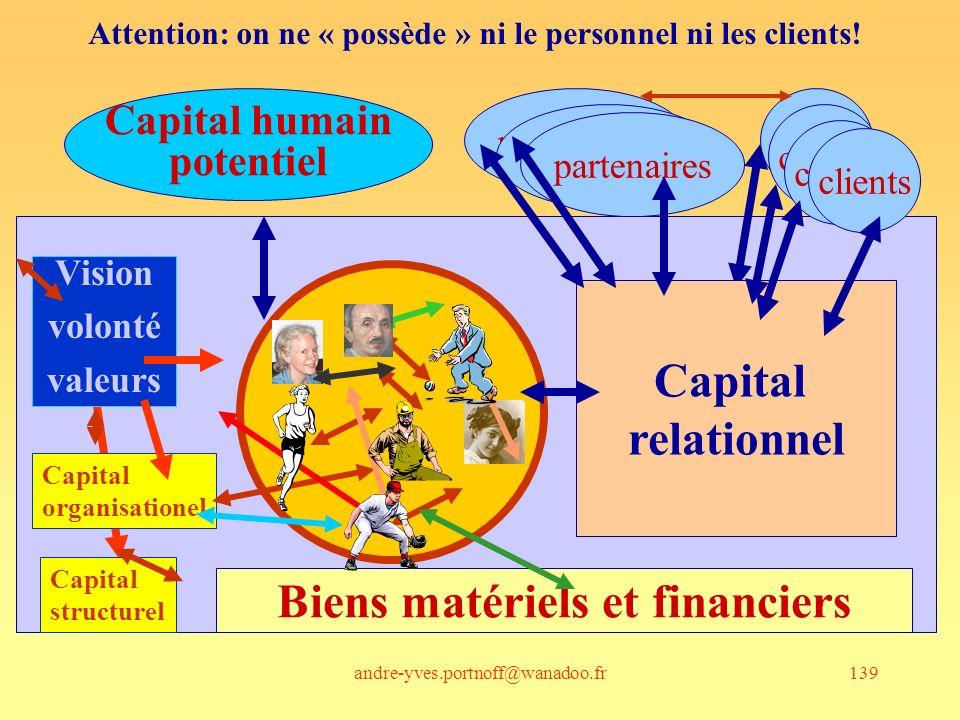 Biens matériels et financiers