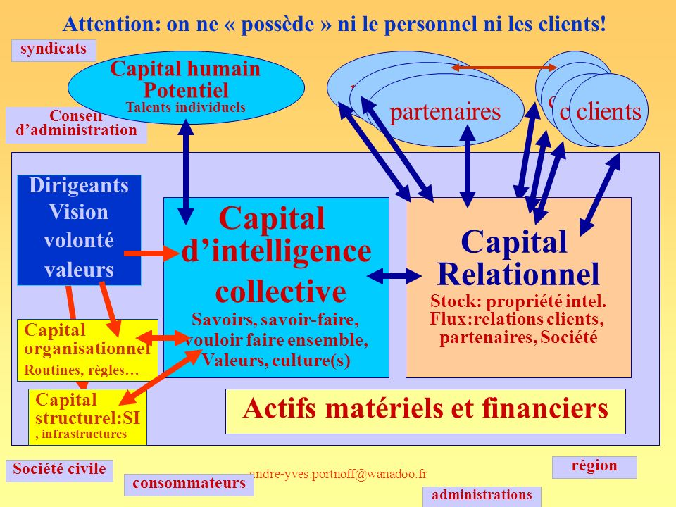 Capital d'intelligence collective Capital Relationnel