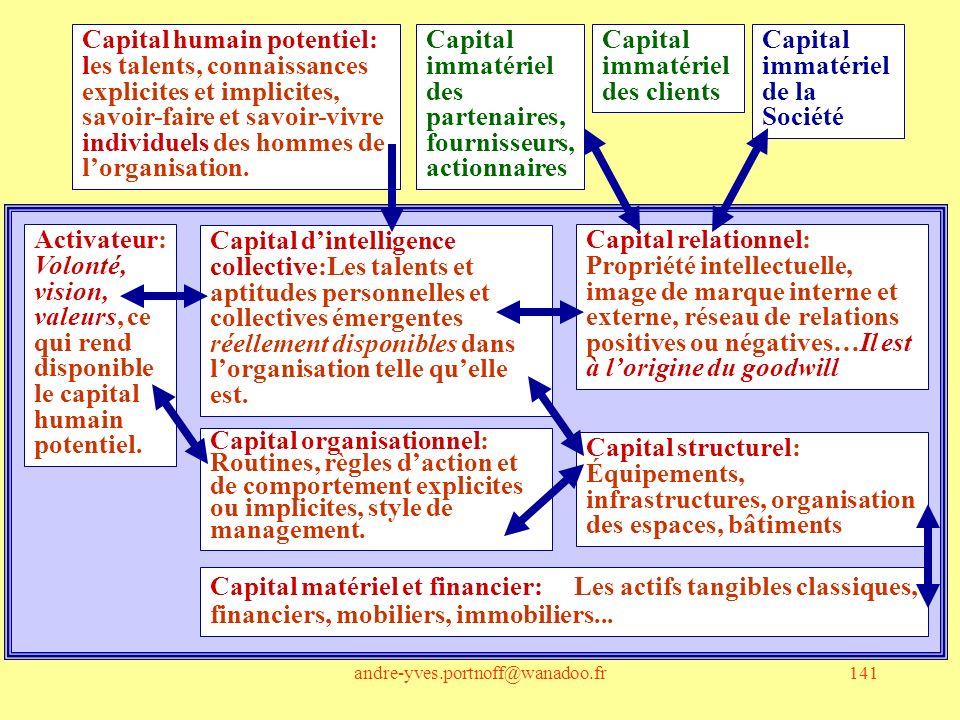 Capital immatériel des partenaires, fournisseurs, actionnaires