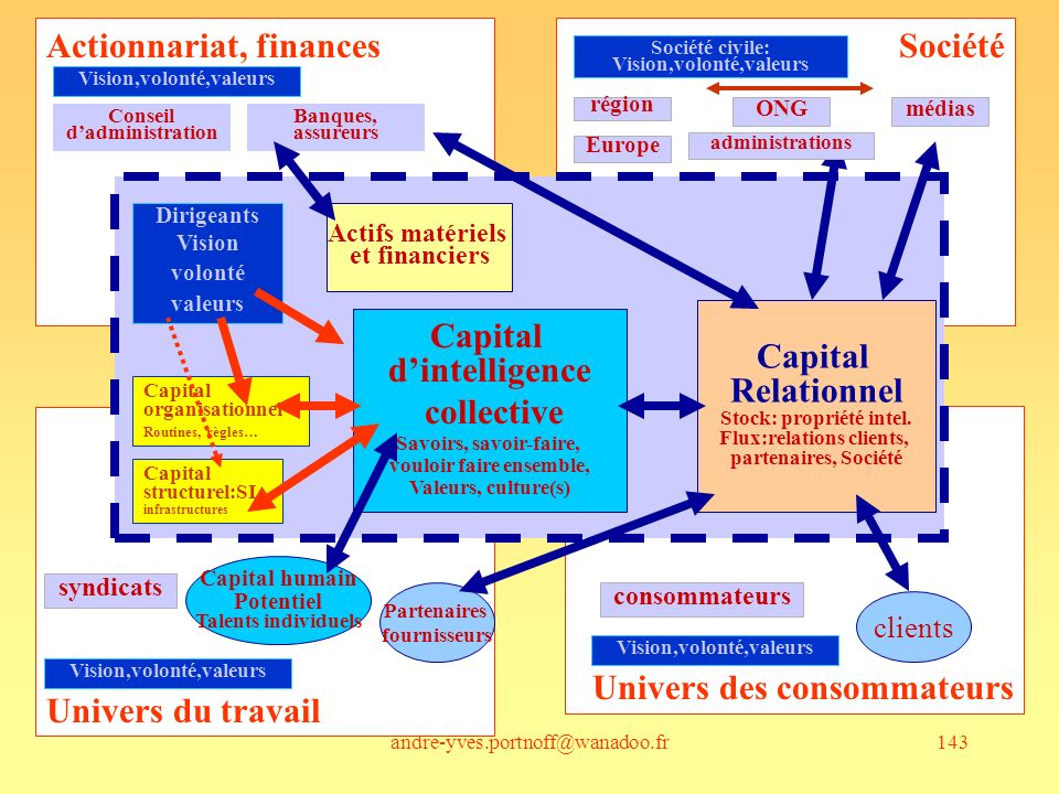 Capital Relationnel Capital d'intelligence collective