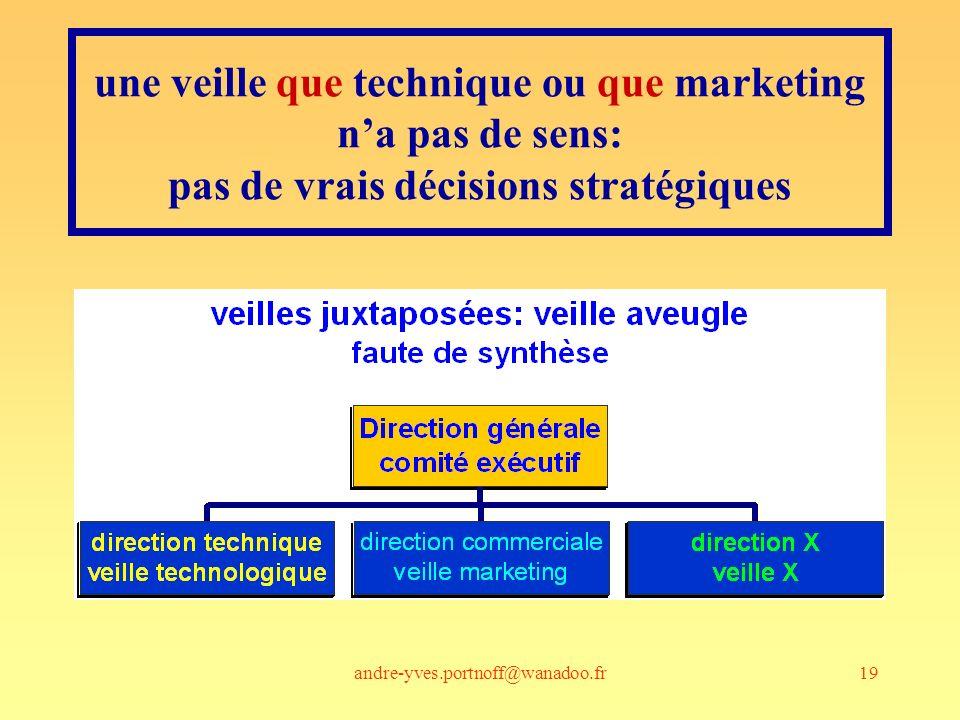une veille que technique ou que marketing n'a pas de sens: pas de vrais décisions stratégiques