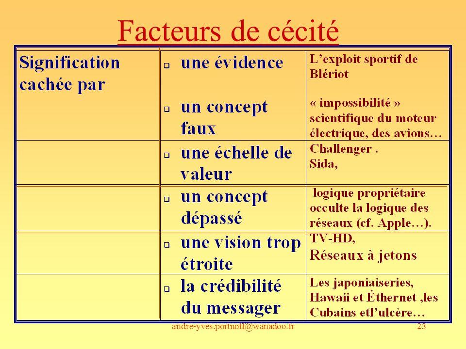 Facteurs de cécité andre-yves.portnoff@wanadoo.fr