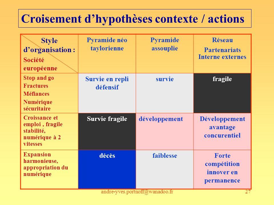 Croisement d'hypothèses contexte / actions