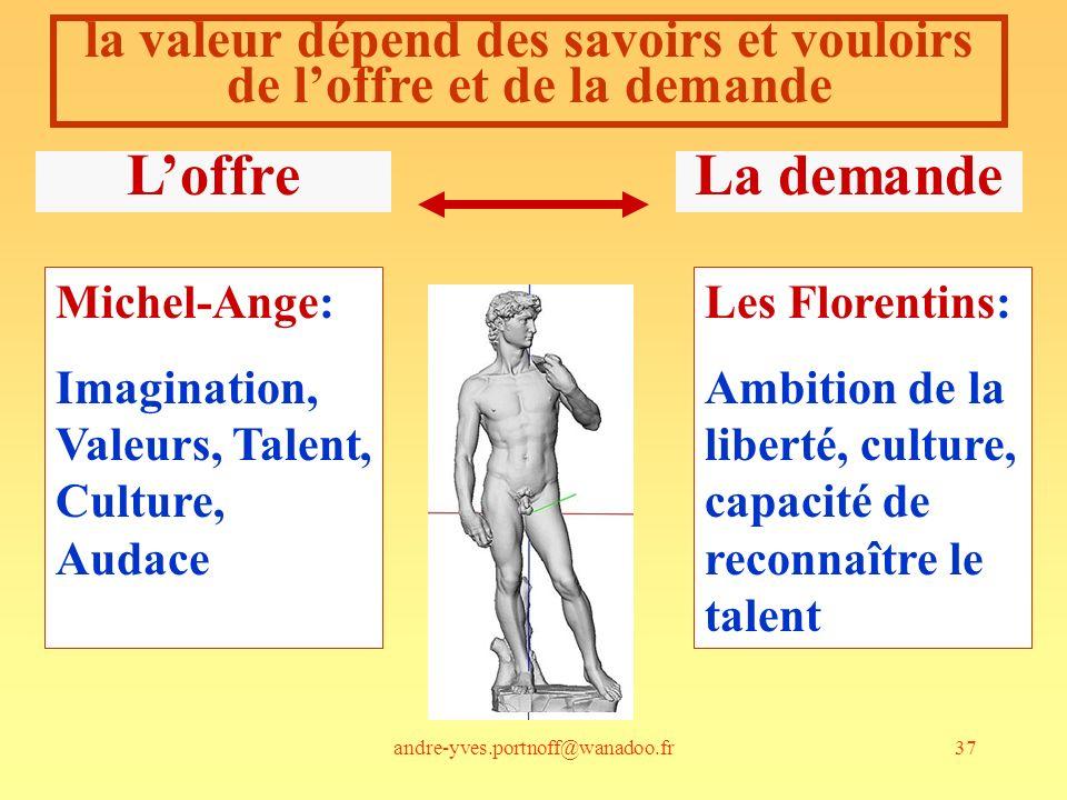 la valeur dépend des savoirs et vouloirs de l'offre et de la demande