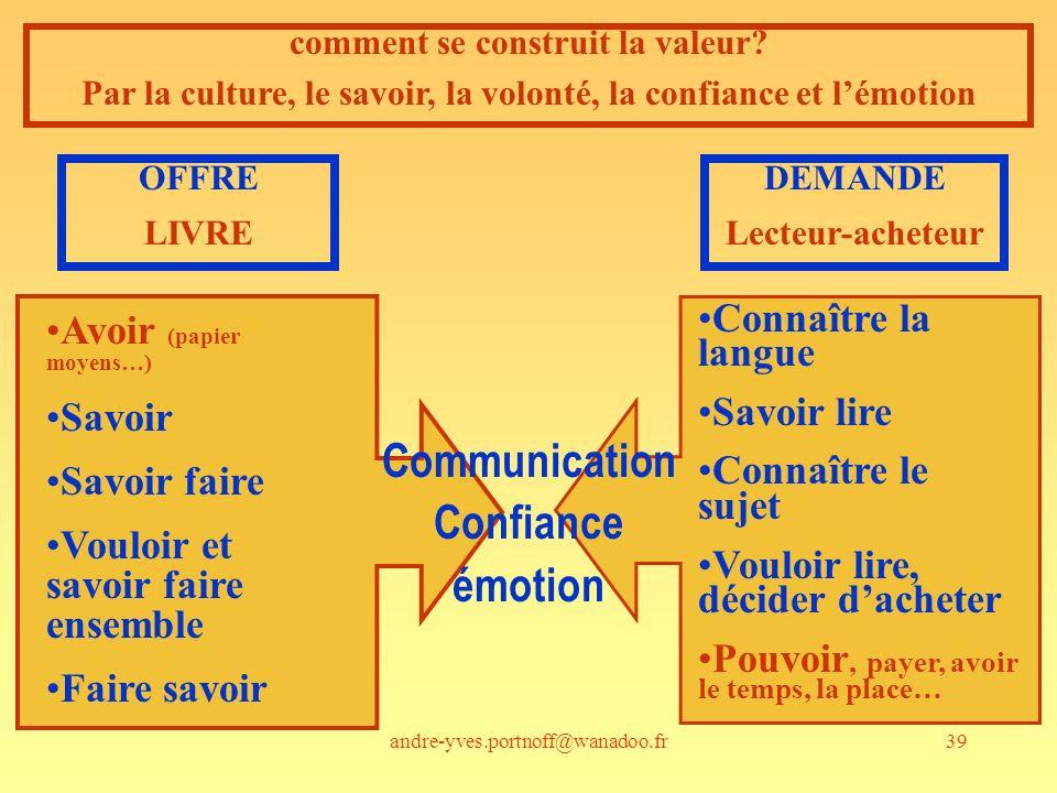 Communication Confiance émotion