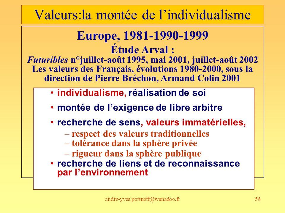 Valeurs:la montée de l'individualisme