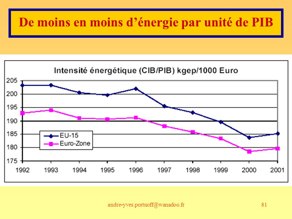 De moins en moins d'énergie par unité de PIB