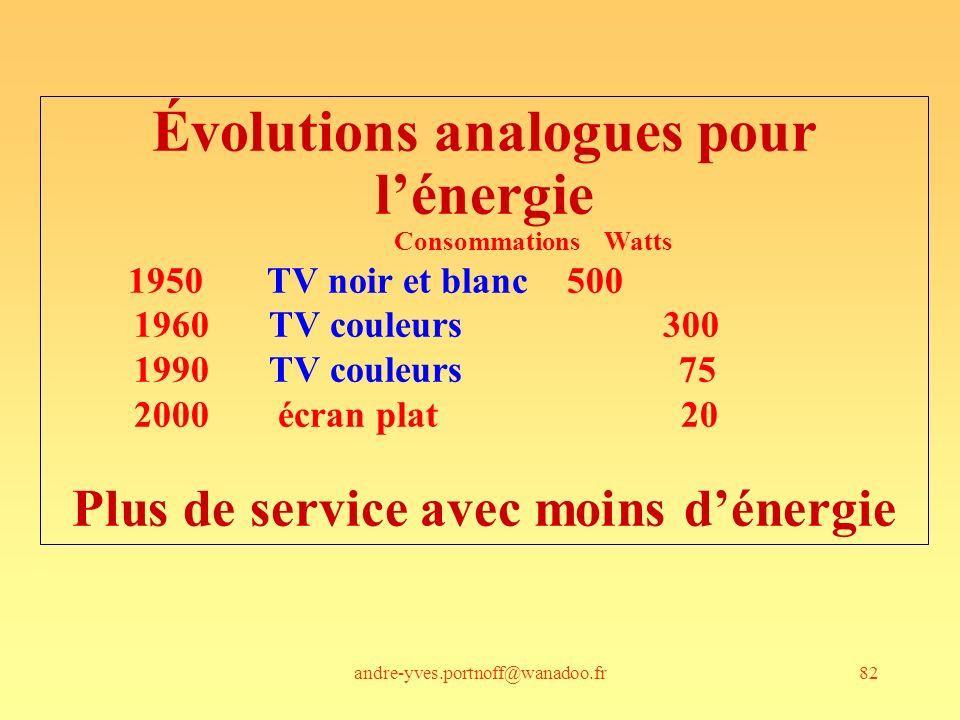 Évolutions analogues pour Plus de service avec moins d'énergie