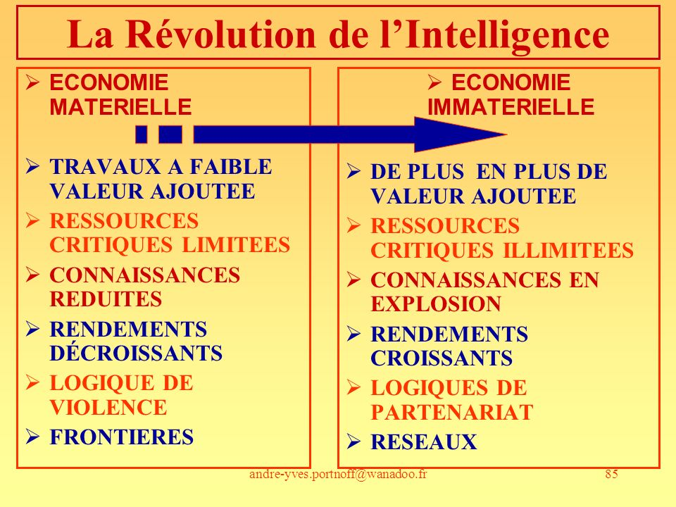 La Révolution de l'Intelligence