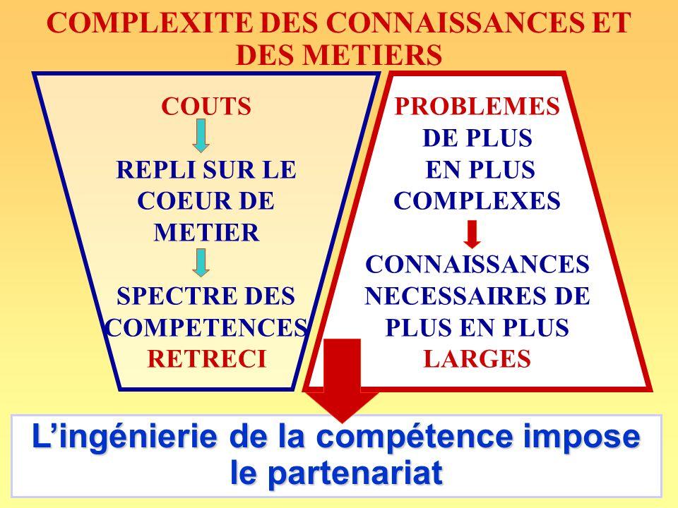 COMPLEXITE DES CONNAISSANCES ET DES METIERS