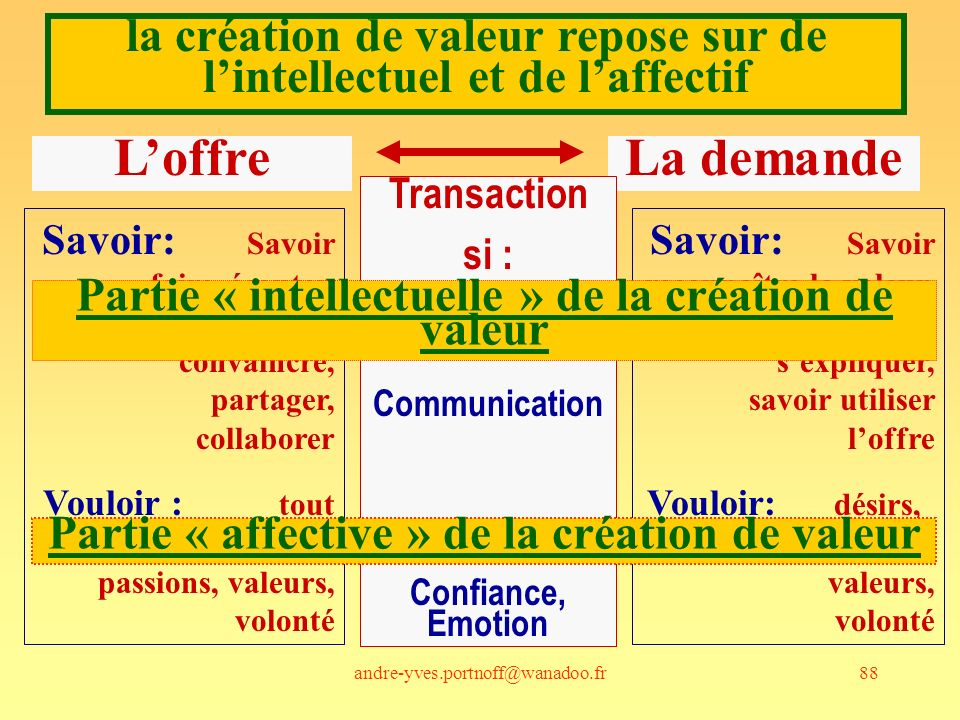 la création de valeur repose sur de l'intellectuel et de l'affectif