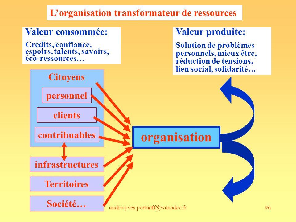 organisation L'organisation transformateur de ressources
