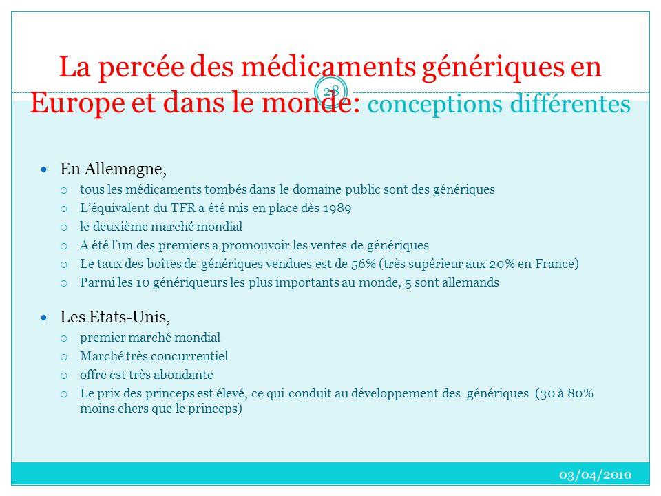 La percée des médicaments génériques en Europe et dans le monde: conceptions différentes