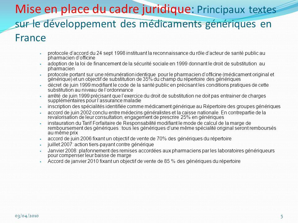 Mise en place du cadre juridique: Principaux textes sur le développement des médicaments génériques en France