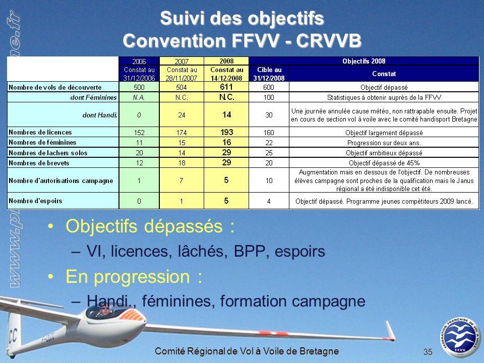 Suivi des objectifs Convention FFVV - CRVVB