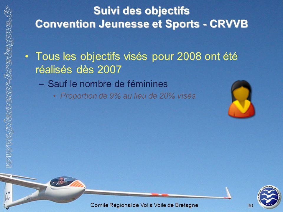 Suivi des objectifs Convention Jeunesse et Sports - CRVVB