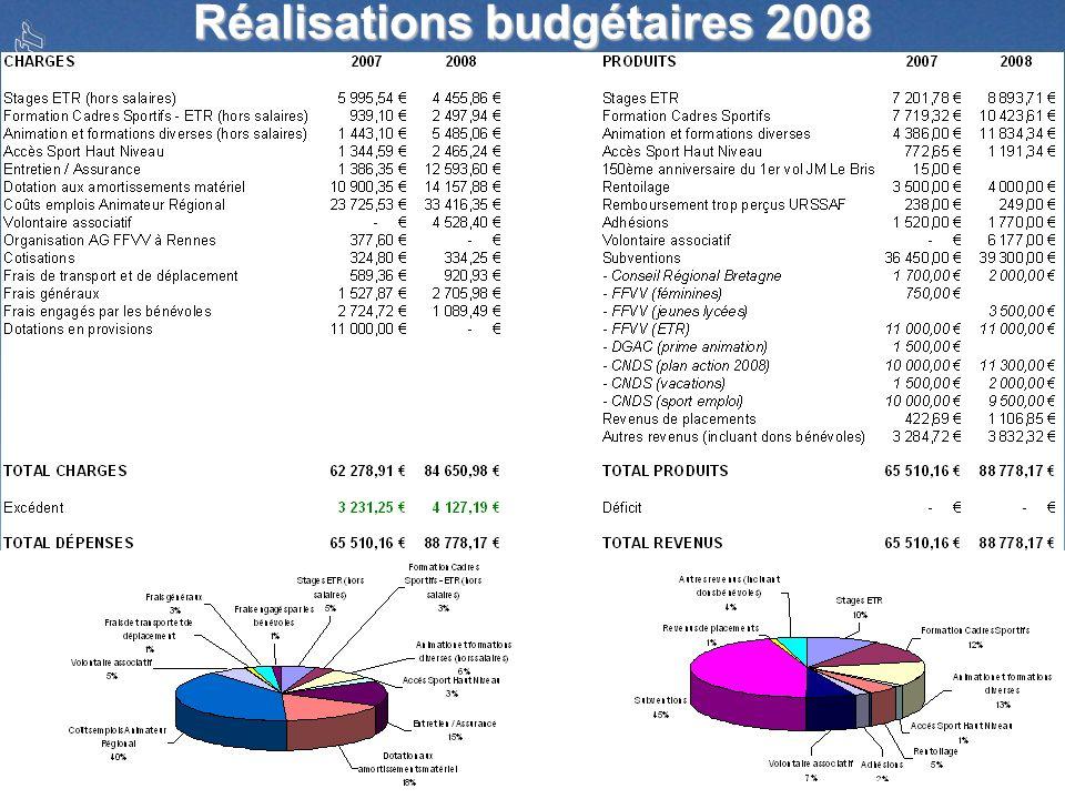 Réalisations budgétaires 2008