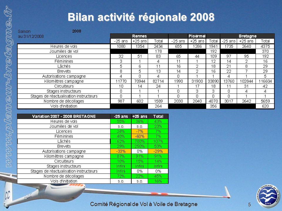 Bilan activité régionale 2008
