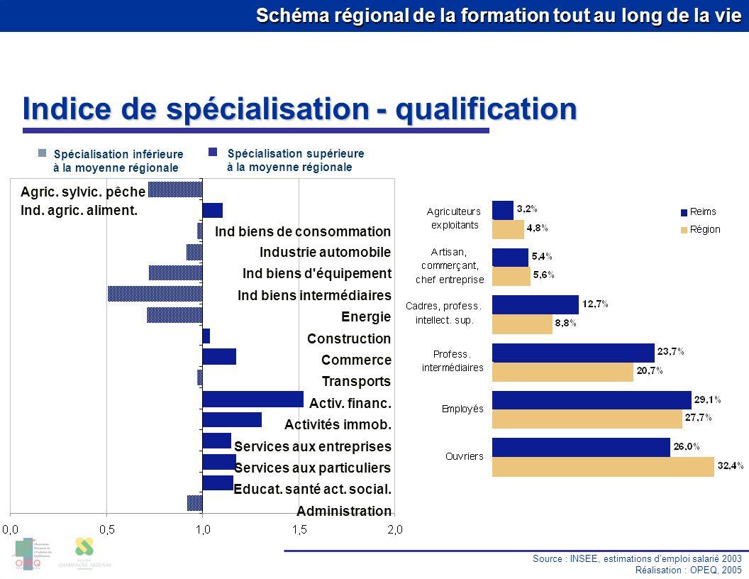 Indice de spécialisation