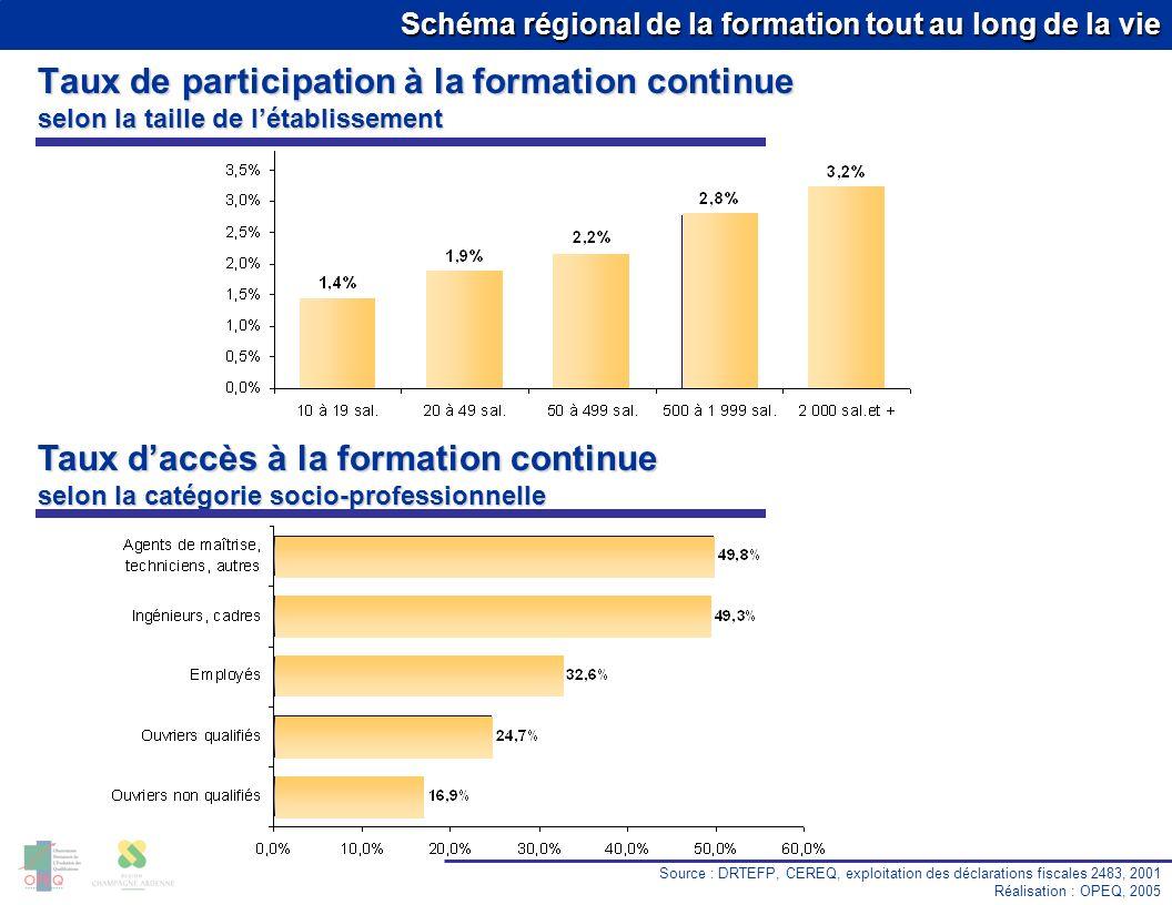 Taux de participation à la formation continue selon la taille de l'établissement