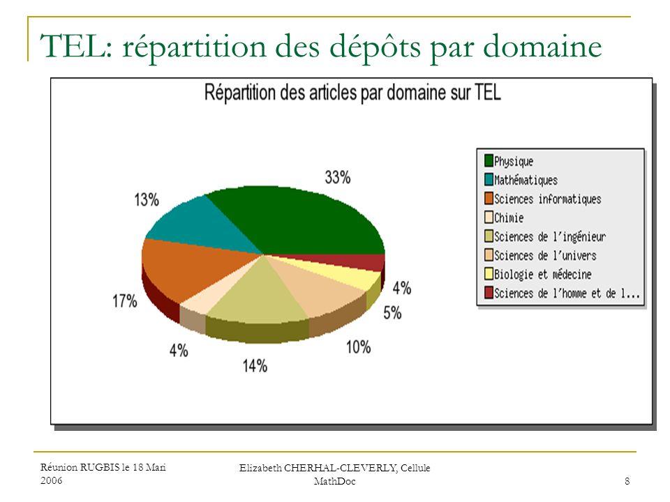 TEL: répartition des dépôts par domaine