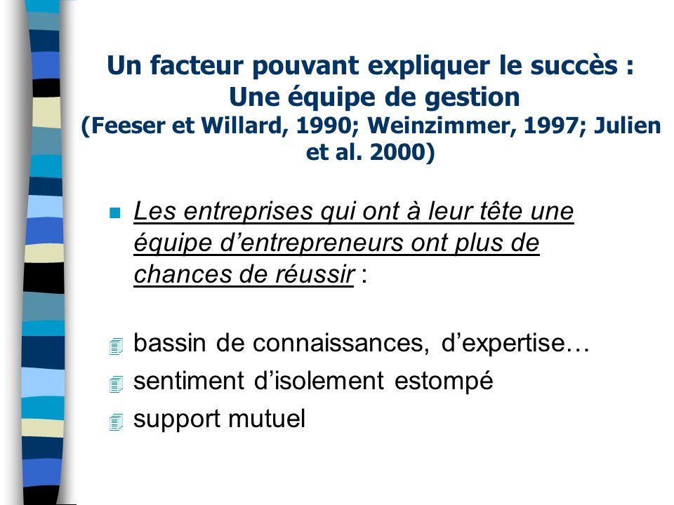Un facteur pouvant expliquer le succès : Une équipe de gestion (Feeser et Willard, 1990; Weinzimmer, 1997; Julien et al. 2000)